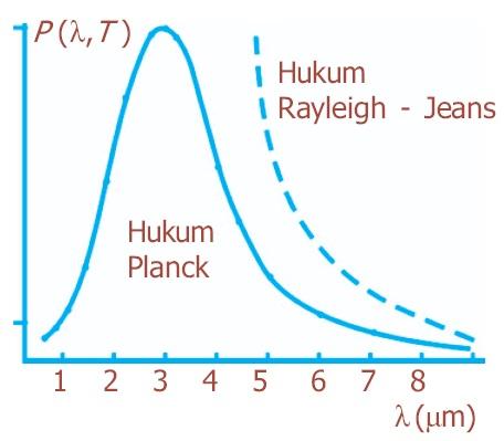 Teori Radiasi Planck: Persamaan, Contoh Soal dan Pembahasannya