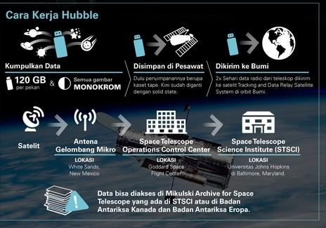 cara kerja teleskop Hubble