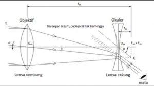 diagram sinar teropong panggung