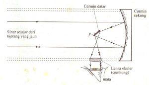 diagram teropong bintang pantul