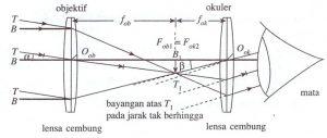 diagram teropong bintang tak berakomodasi maksimum