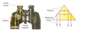 diagram sinar teropong prisma