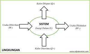 Aliran Energi termodinamika I