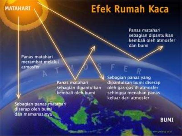 4 Gejala Alam yang Terjadi di Troposfer