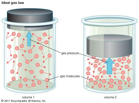 Persamaan Gas Ideal dan Contoh Soalnya