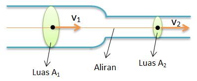 Cara Menghitung Debit Air dalam Pipa