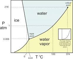 Unsur-Unsur Air, Fasa Diagram dan Siklusnya