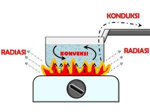 perpindahan-panas-secara-konveksi-konduksi-dan-radiasi