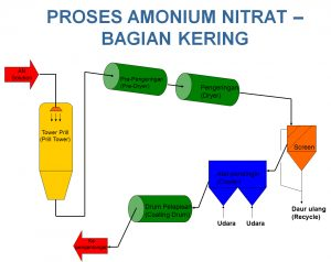 proses ammonium nitrat