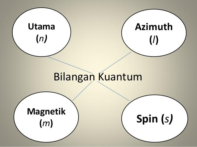 Bilangan Kuantum: Definisi-Fungsi-jenis
