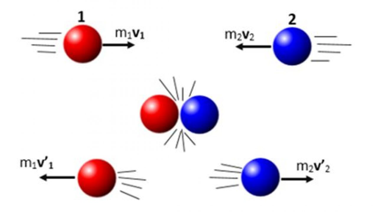 Momentum Linear Pengertian Persamaan Dan Contoh Materiipa Com