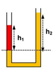 Tekanan Hidrostatis Pada Pipa U