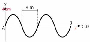 Soal 2 Gelombang Transversal