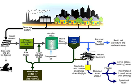 Proses Penjernihan Air Secara Kimia pada Rumah Tangga dan Skala Besar