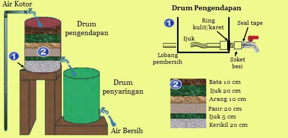 5 Cara Penjernihan Air Secara Fisika dan Prinsipnya