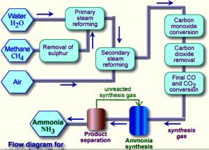 Pembuatan Gas Amonia