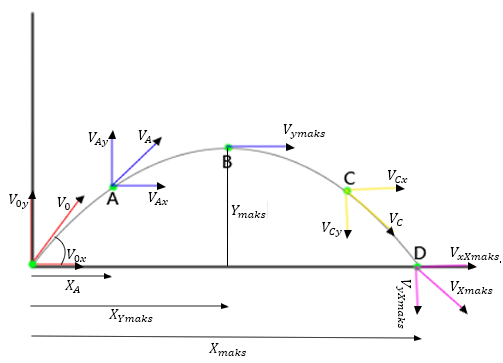 Gerak Parabola: Pengertian – Komponen – Rumus – Contoh Soal