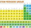 Pengertian Struktur Atom dan Sistem Periodik Serta Tabelnya