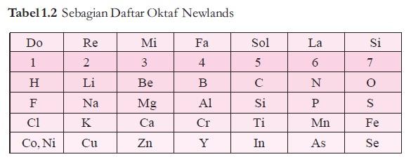 sistem periodik Oktaf Newlands