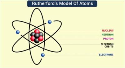 Bunyi Teori Atom Rutherford dan Kelebihan serta Kekurangannya