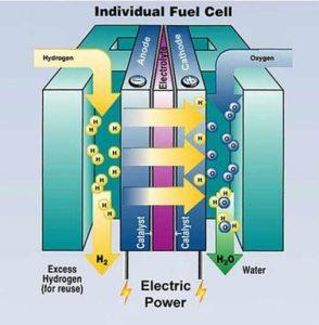 cara kerja hidrogen