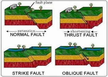 Jenis Gempa Bumi Berdasarkan Penyebab, Lokasi dan Kedalaman