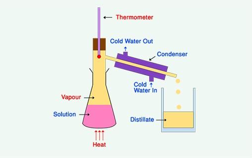 Destilasi: Pengertian, Fungsi, dan Jenis-Jenisnya